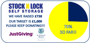 73% of target funds raised for st richards hospice